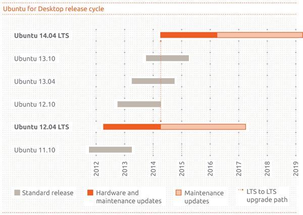 Ubuntu релизы - фото 5