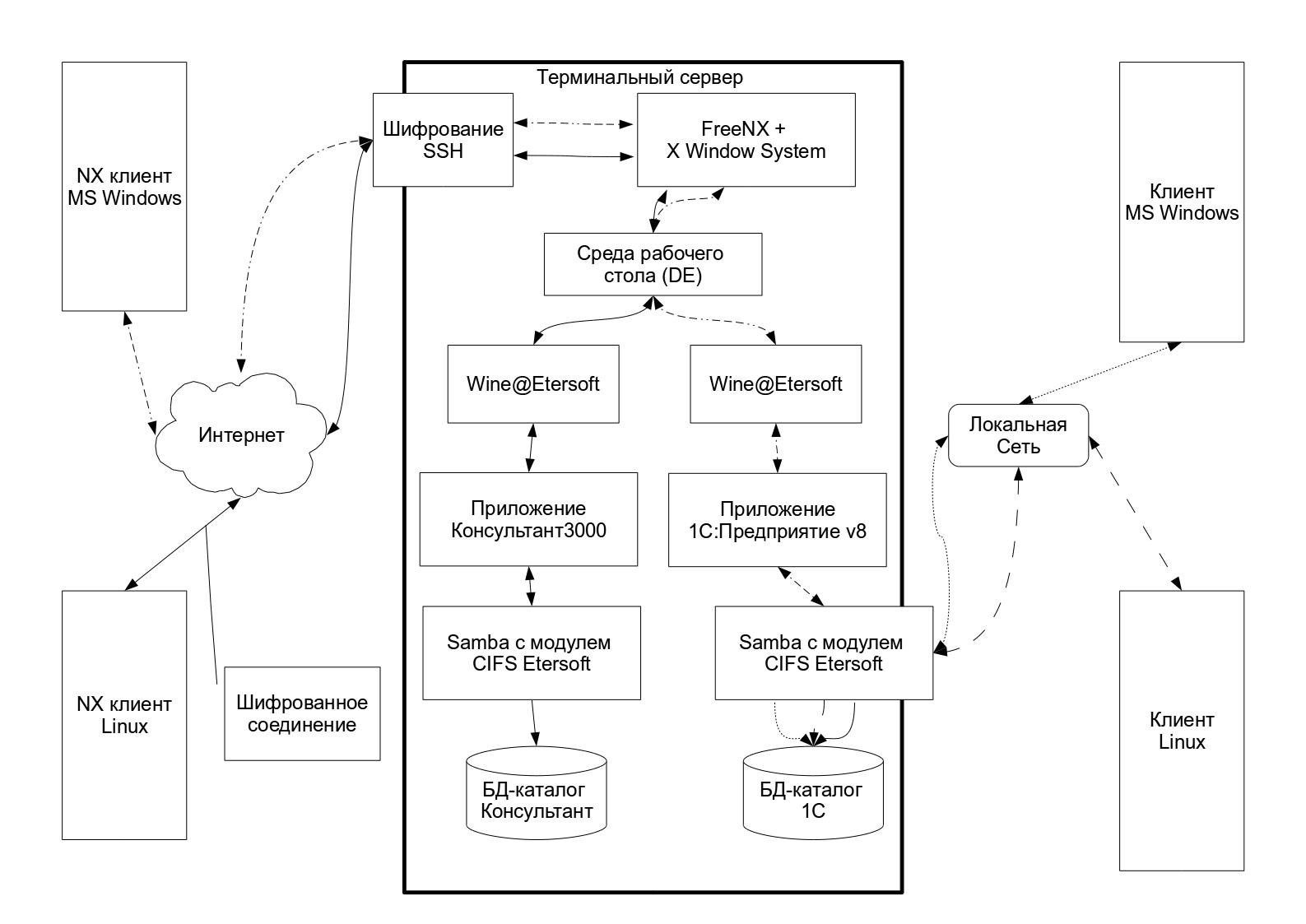 Терминальный сервис 1с подключение примеры внедрений на 1с розница