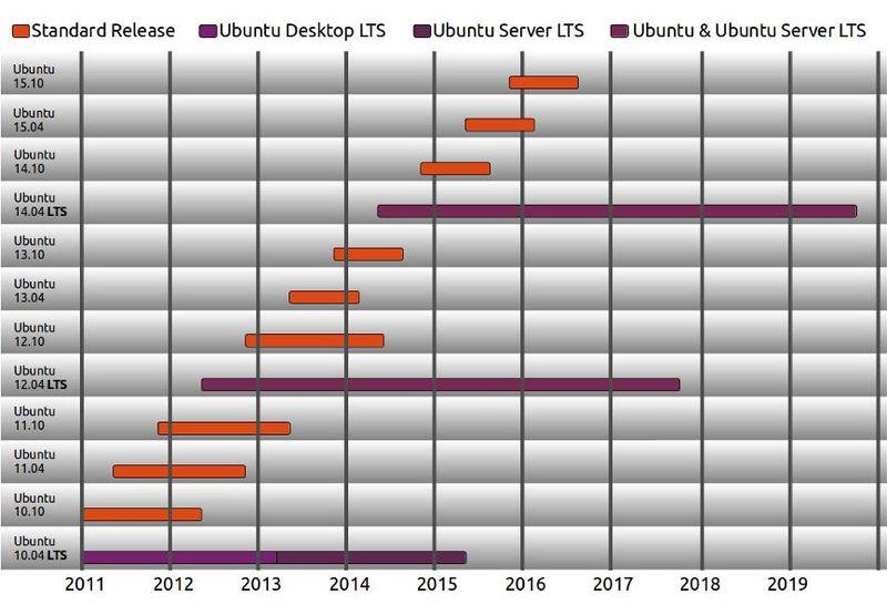 Ubuntu релизы - фото 10